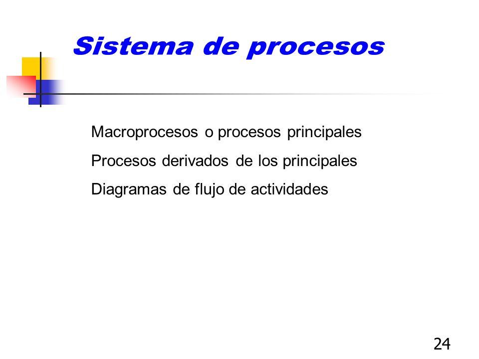 Sistema de procesos Macroprocesos o procesos principales