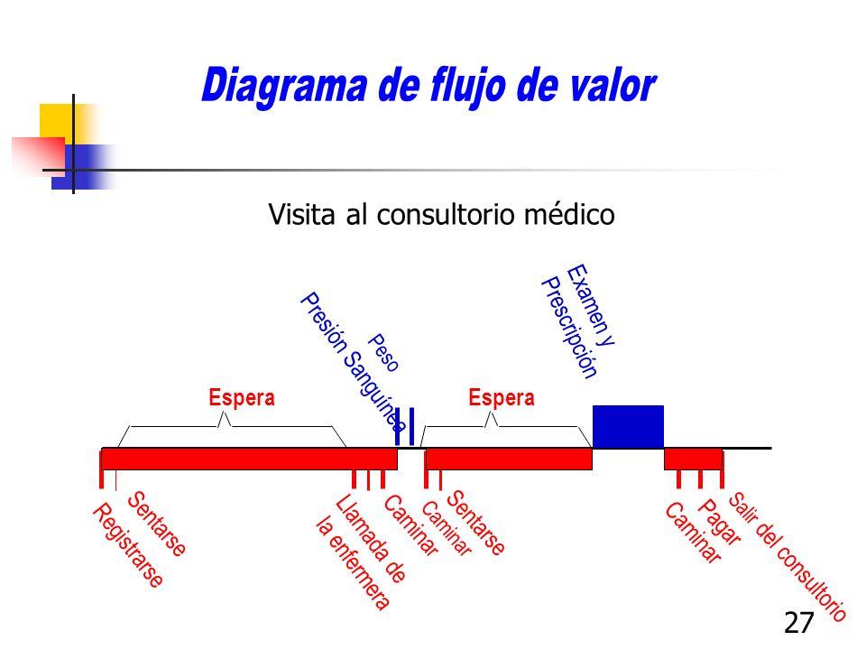 Diagrama de flujo de valor