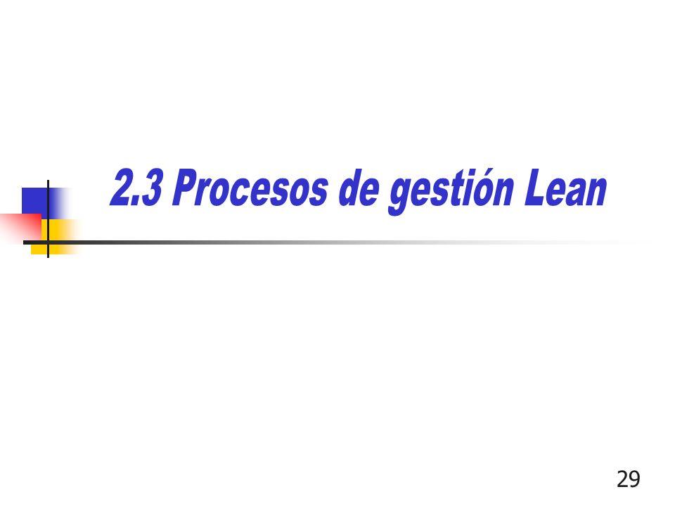 2.3 Procesos de gestión Lean
