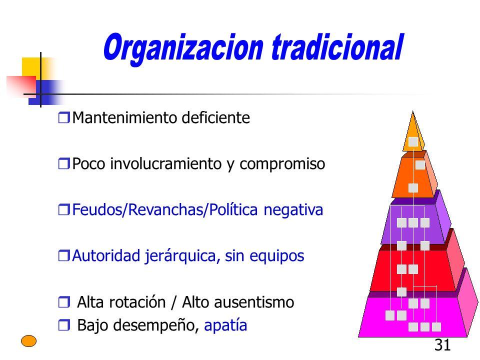 Organizacion tradicional