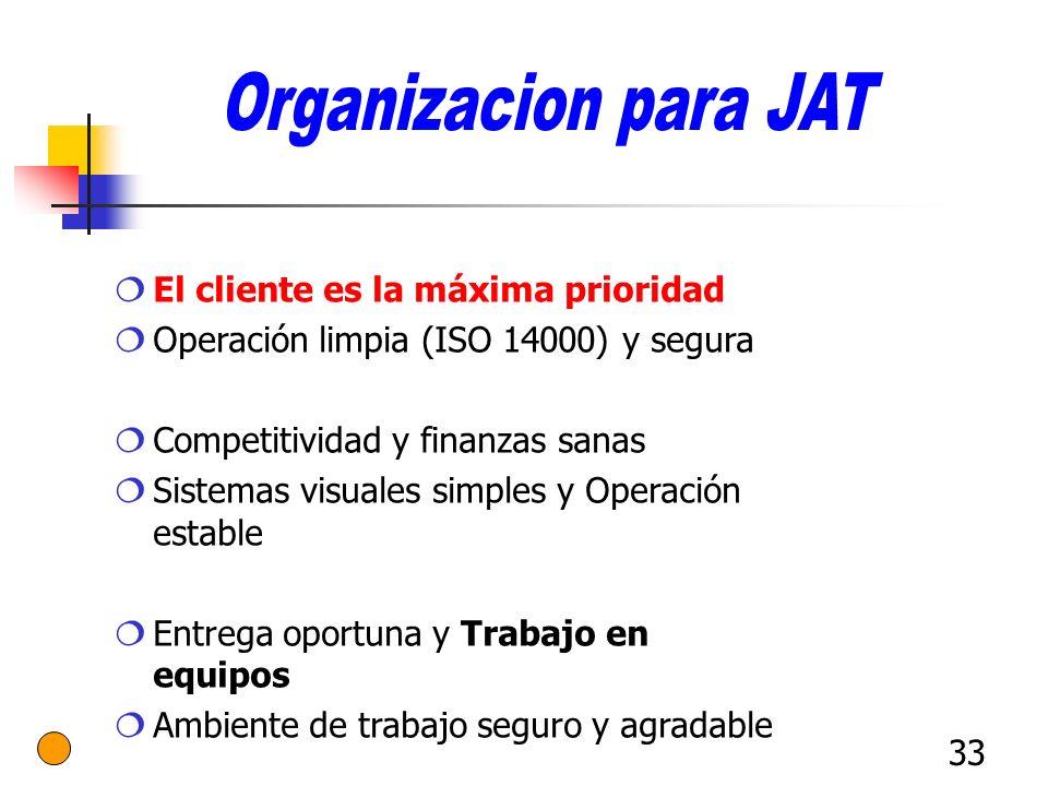 Organizacion para JAT El cliente es la máxima prioridad