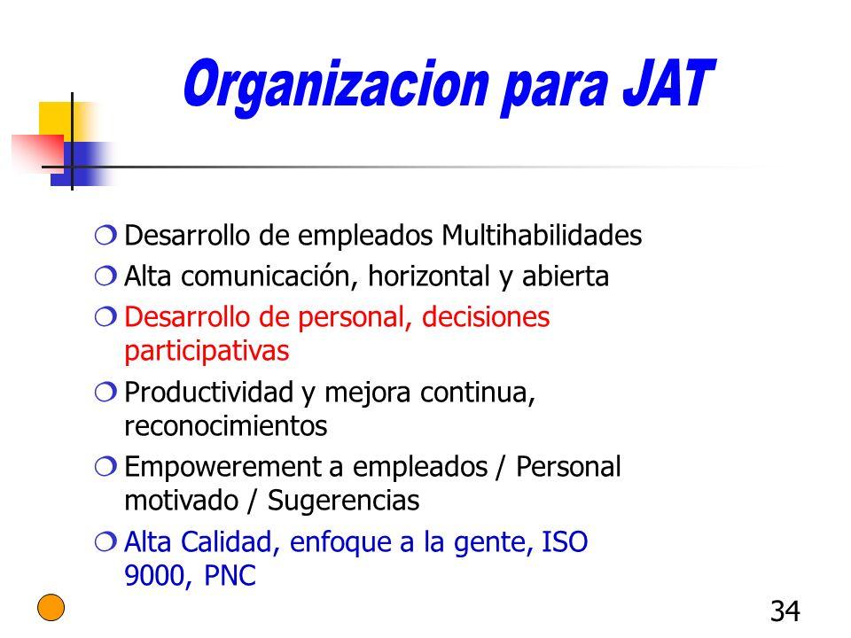 Organizacion para JAT Desarrollo de empleados Multihabilidades