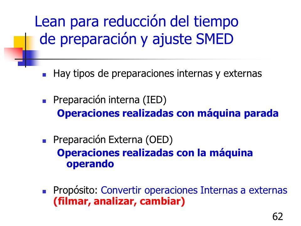 Lean para reducción del tiempo de preparación y ajuste SMED