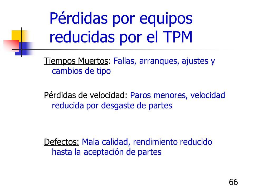 Pérdidas por equipos reducidas por el TPM
