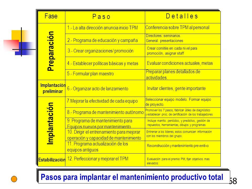 Pasos para implantar el mantenimiento productivo total