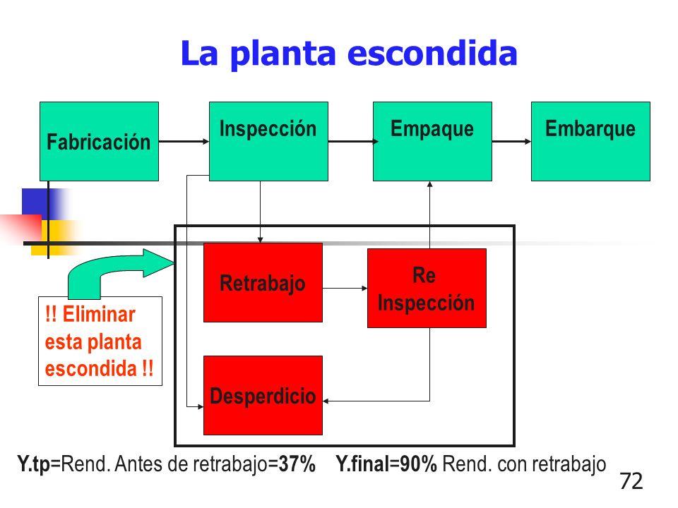 La planta escondida Fabricación Inspección Empaque Embarque Retrabajo