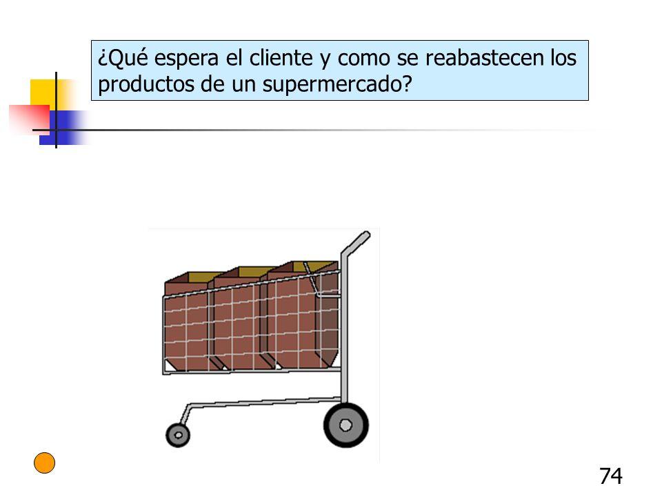 ¿Qué espera el cliente y como se reabastecen los productos de un supermercado