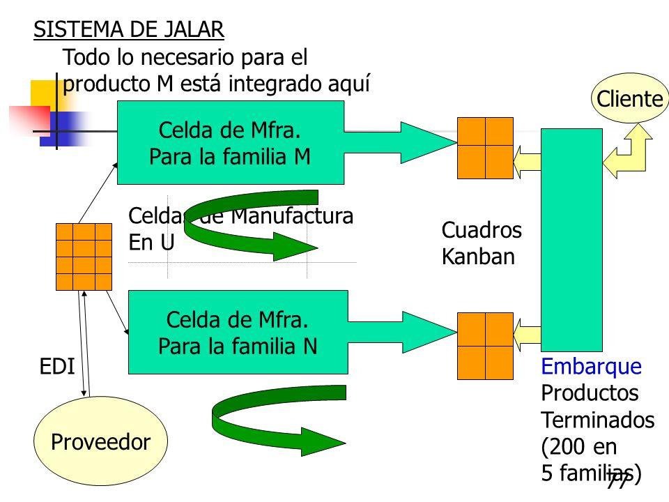 SISTEMA DE JALAR Todo lo necesario para el. producto M está integrado aquí. Cliente. Celda de Mfra.