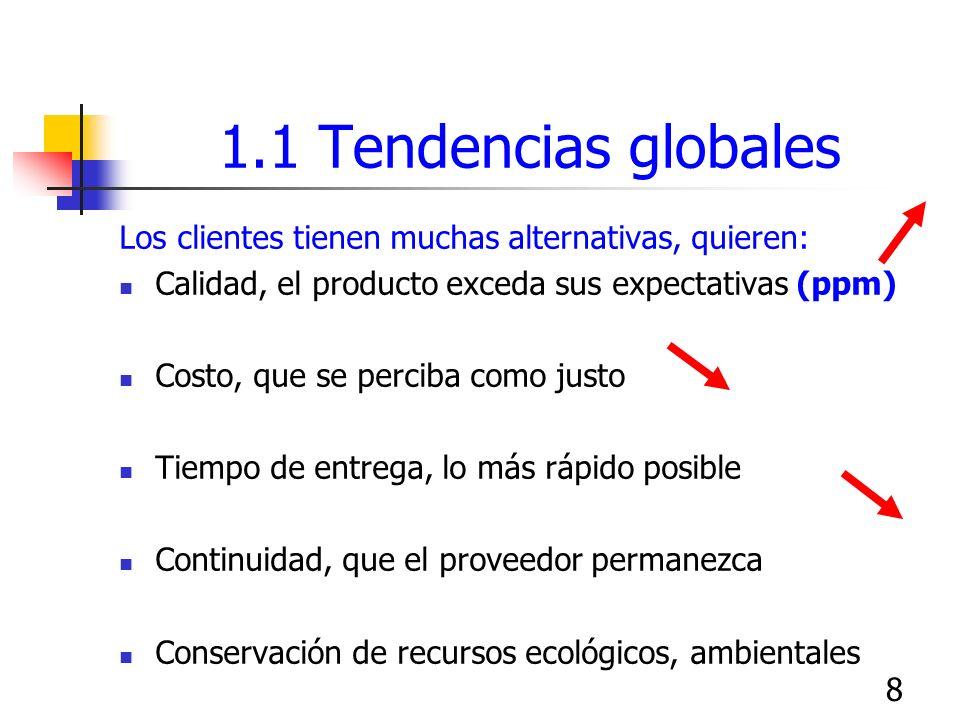 1.1 Tendencias globalesLos clientes tienen muchas alternativas, quieren: Calidad, el producto exceda sus expectativas (ppm)