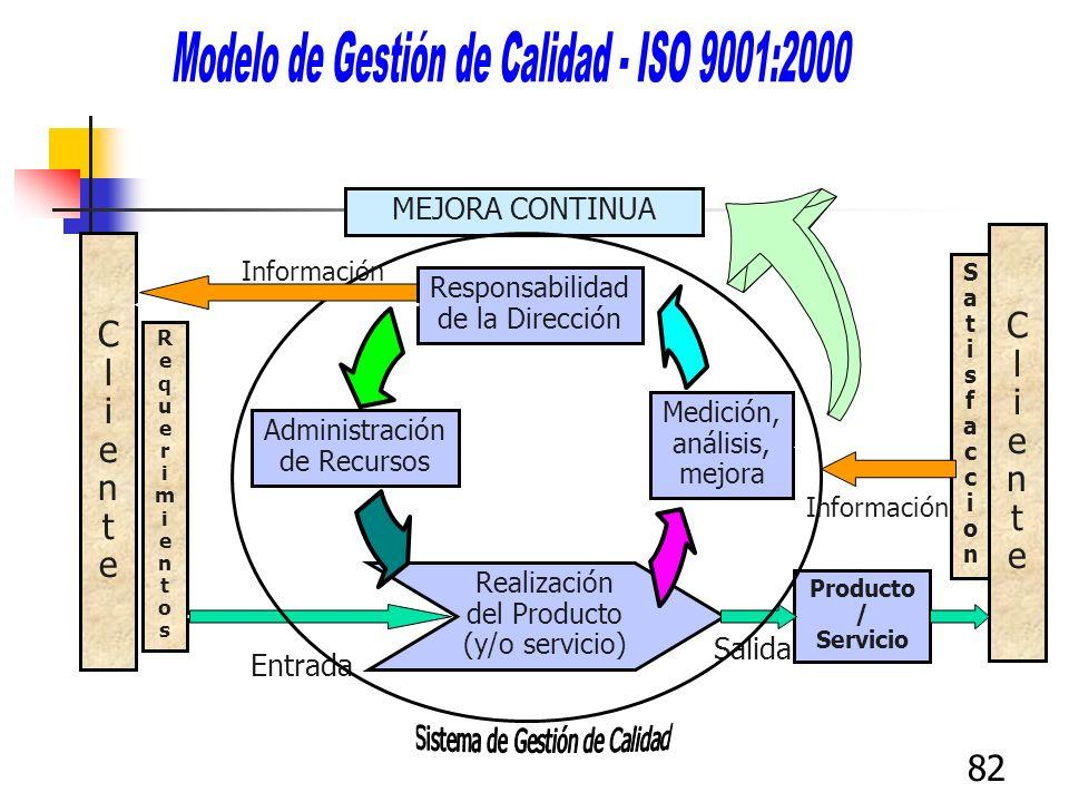Modelo de Gestión de Calidad - ISO 9001:2000
