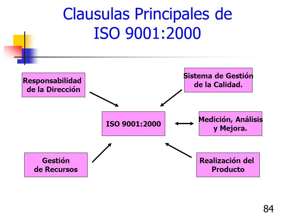 Clausulas Principales de ISO 9001:2000