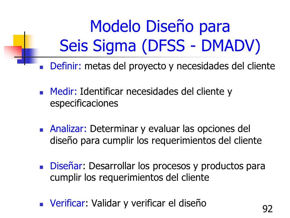 Modelo Diseño para Seis Sigma (DFSS - DMADV)