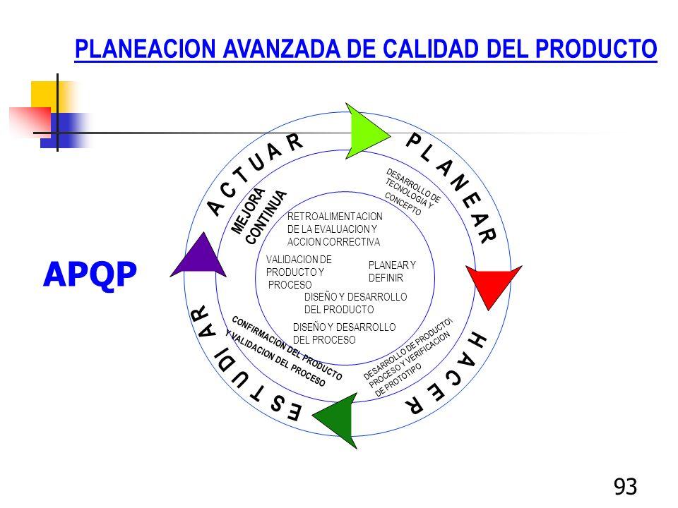 APQP PLANEACION AVANZADA DE CALIDAD DEL PRODUCTO R P A L U A T N C E A