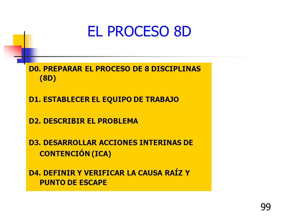 EL PROCESO 8D D0. PREPARAR EL PROCESO DE 8 DISCIPLINAS (8D)