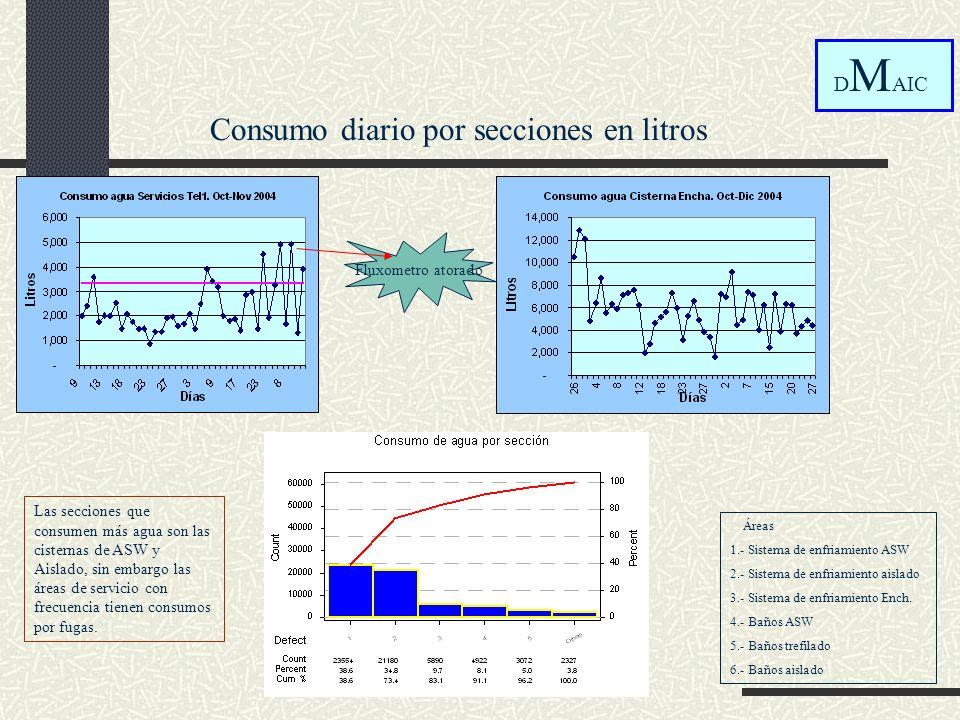 Consumo diario por secciones en litros
