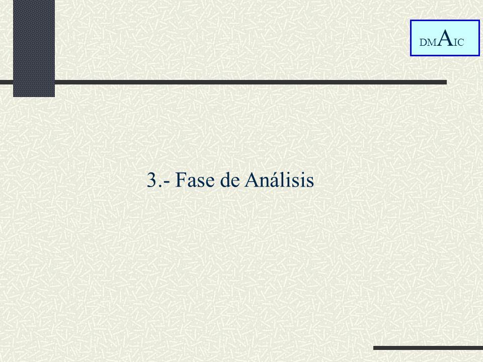 DMAIC 3.- Fase de Análisis
