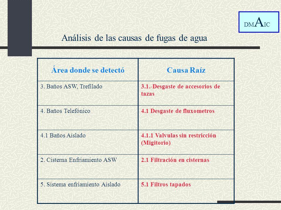 Análisis de las causas de fugas de agua