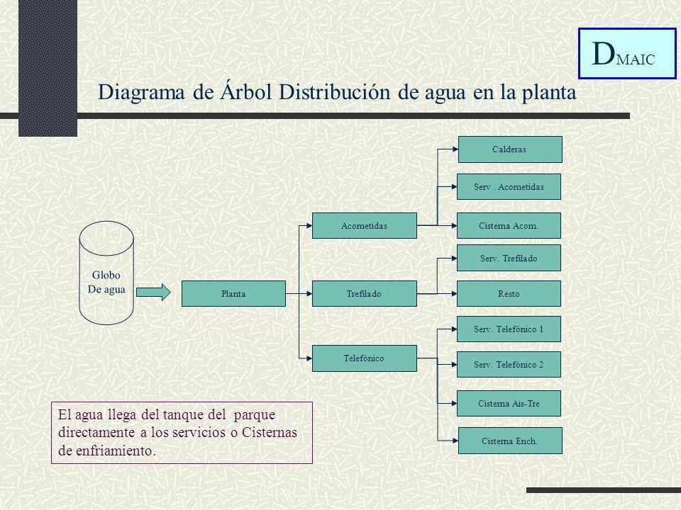 Diagrama de Árbol Distribución de agua en la planta