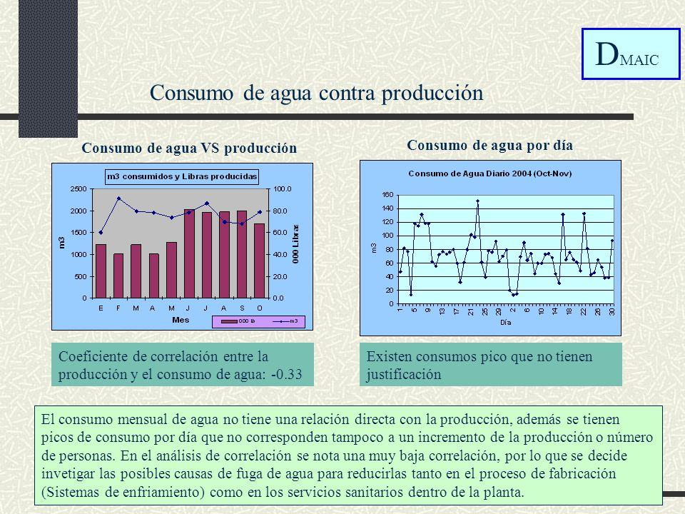 Consumo de agua contra producción