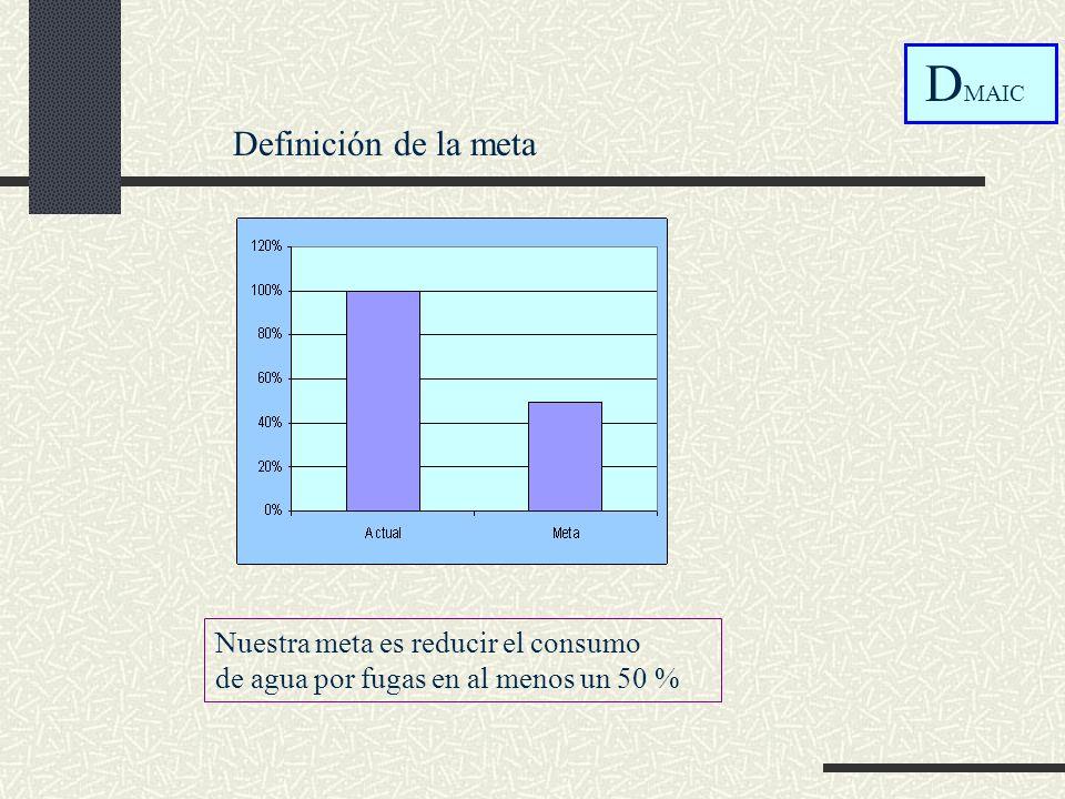 DMAIC Definición de la meta Nuestra meta es reducir el consumo