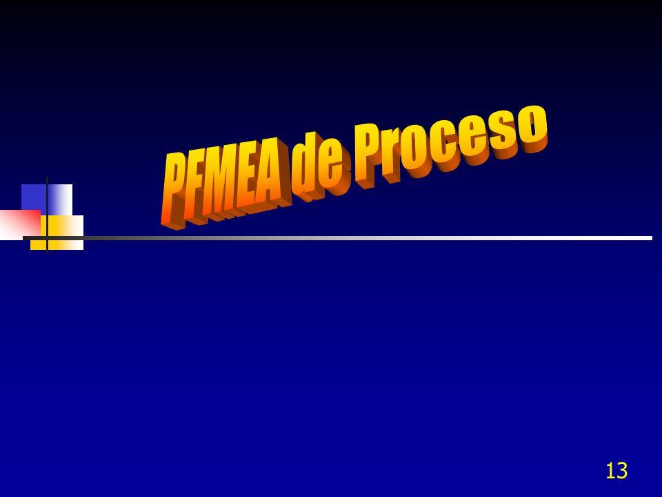 PFMEA de Proceso