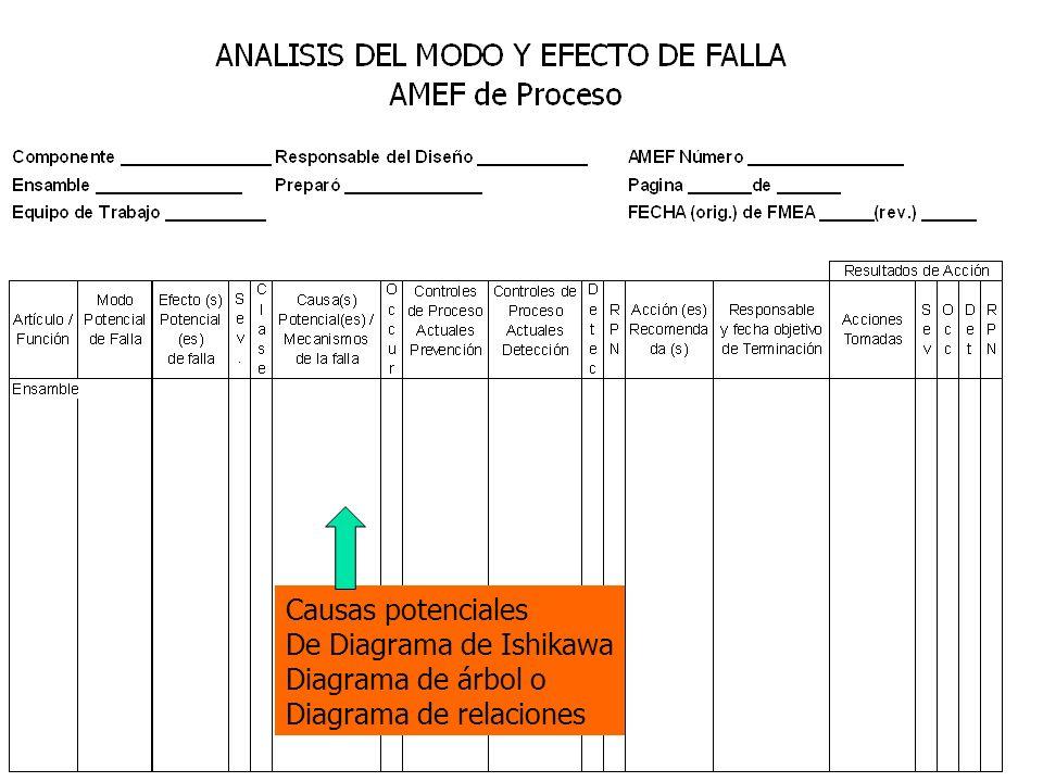 Causas potenciales De Diagrama de Ishikawa Diagrama de árbol o Diagrama de relaciones