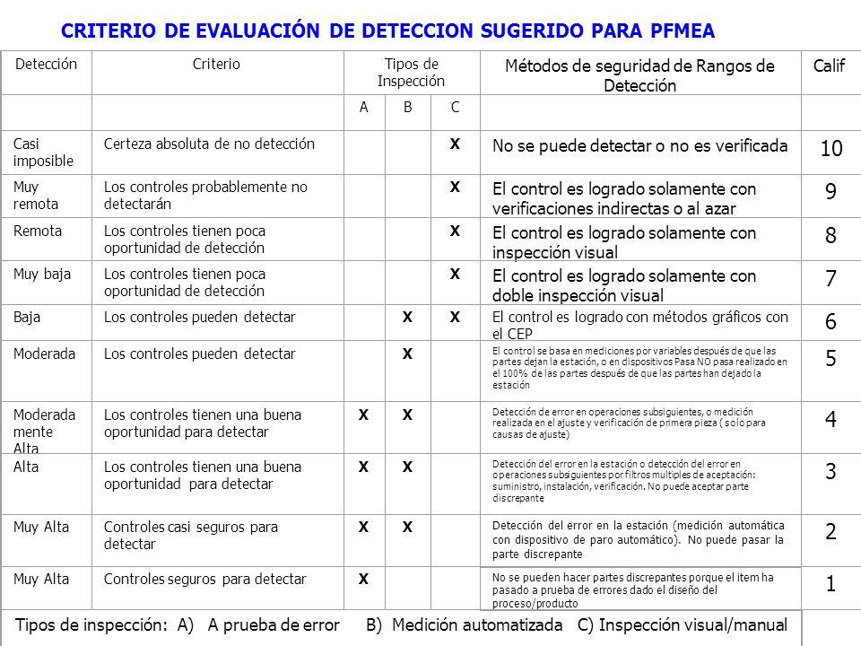 CRITERIO DE EVALUACIÓN DE DETECCION SUGERIDO PARA PFMEA