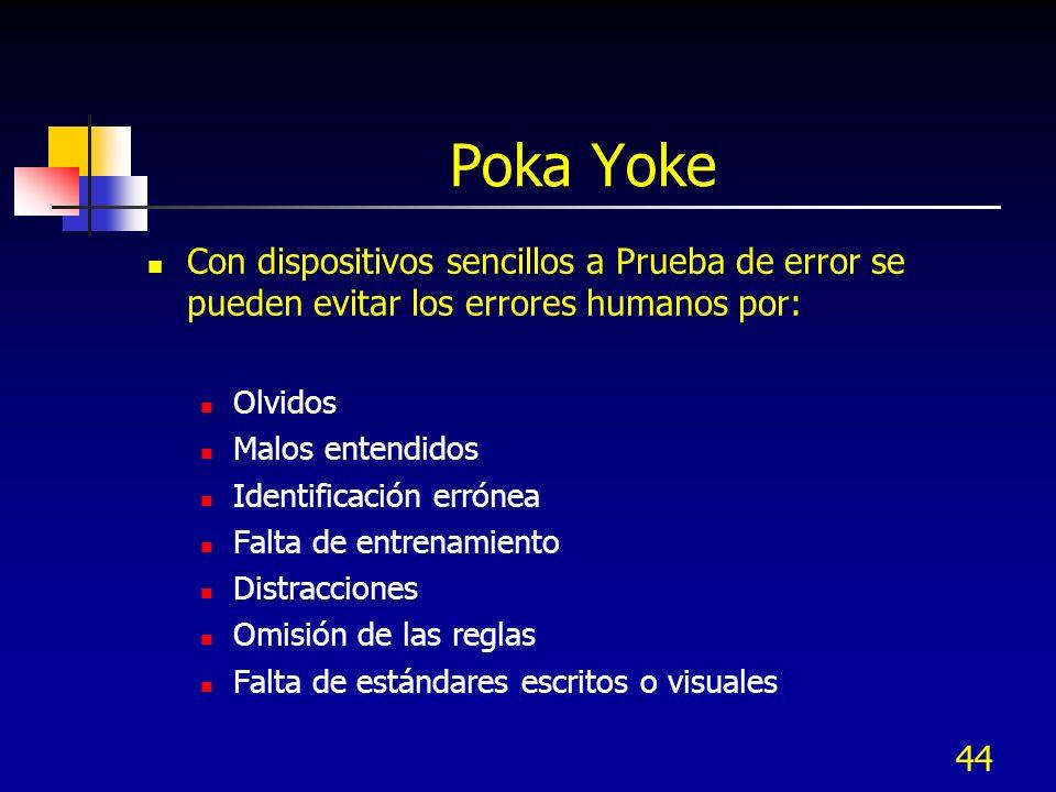 Poka Yoke Con dispositivos sencillos a Prueba de error se pueden evitar los errores humanos por: Olvidos.