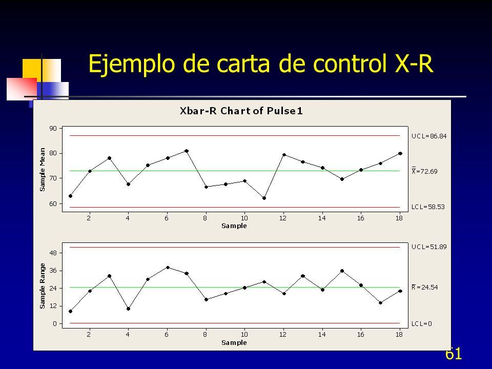 Ejemplo de carta de control X-R