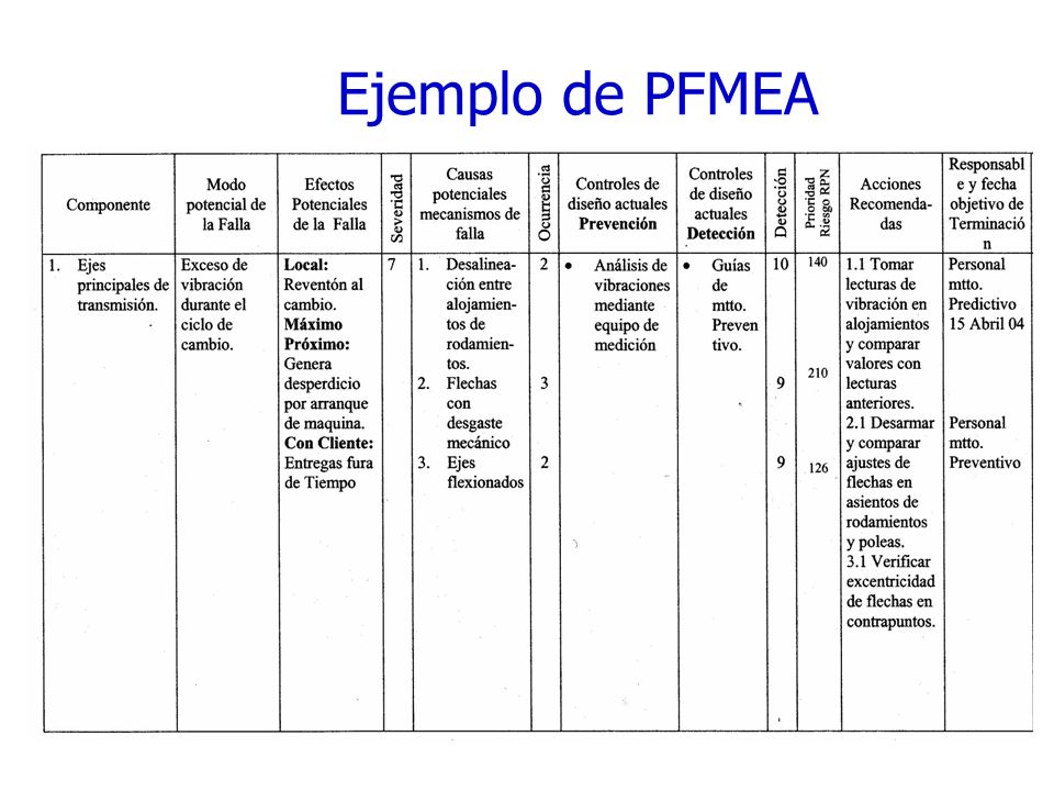 Ejemplo de PFMEA