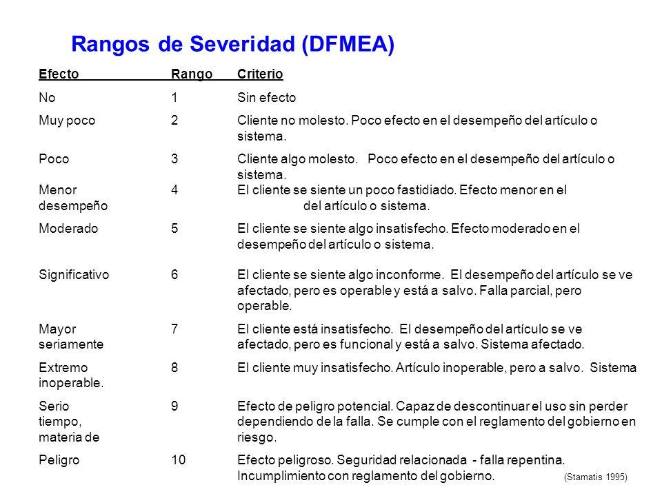 Rangos de Severidad (DFMEA)