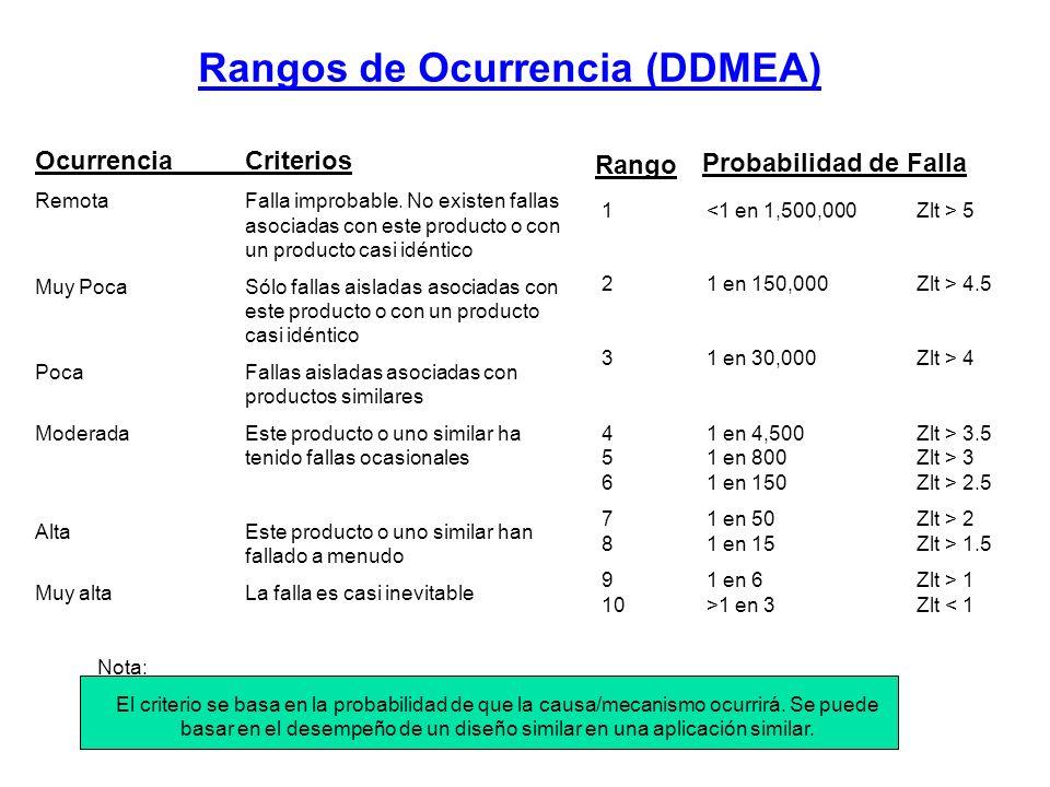 Rangos de Ocurrencia (DDMEA)