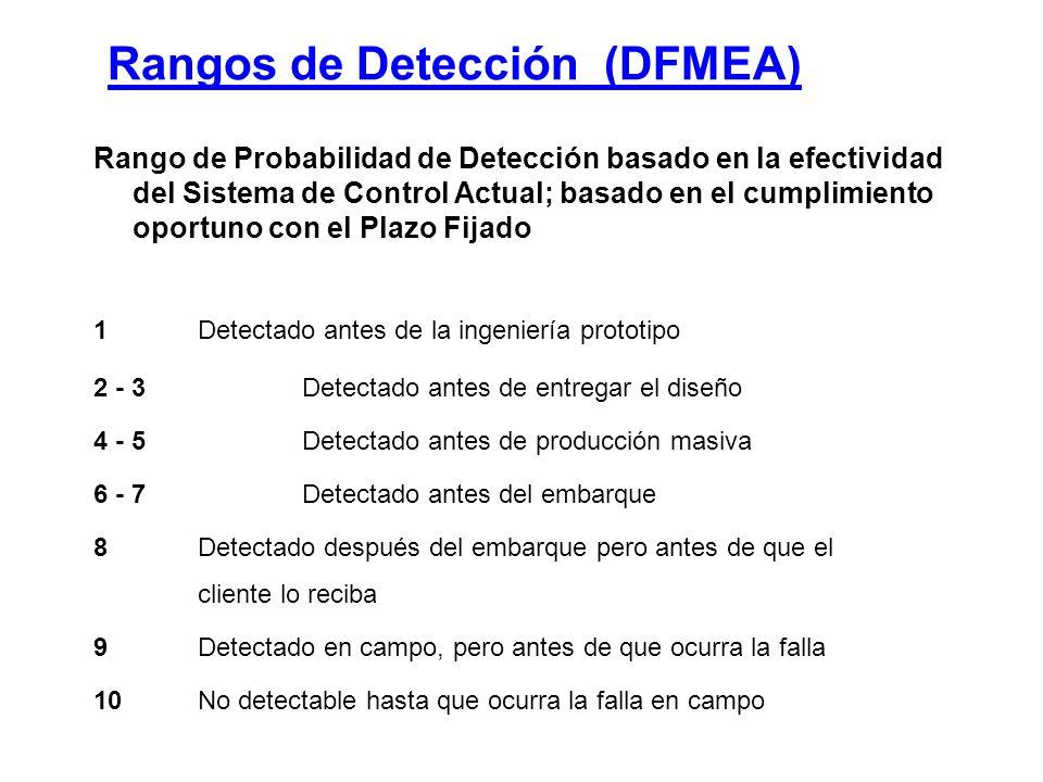 Rangos de Detección (DFMEA)