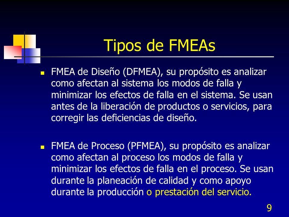Tipos de FMEAs
