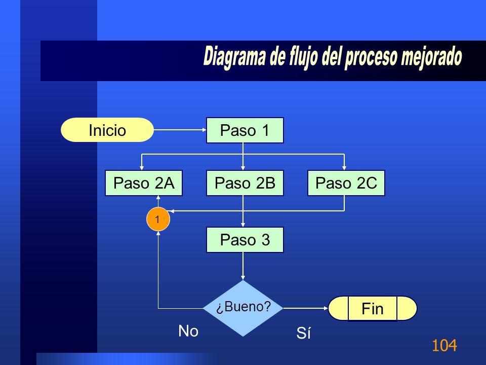 Diagrama de flujo del proceso mejorado