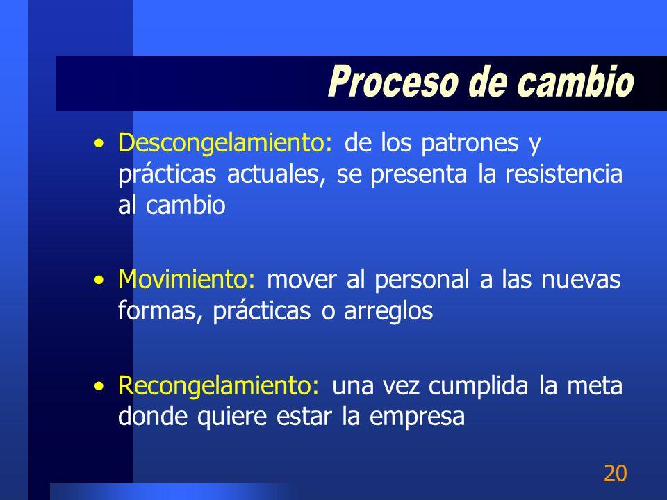 Proceso de cambio Descongelamiento: de los patrones y prácticas actuales, se presenta la resistencia al cambio.