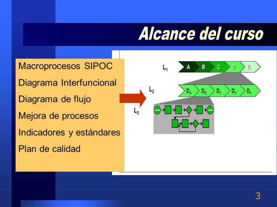 Alcance del curso Macroprocesos SIPOC Diagrama Interfuncional