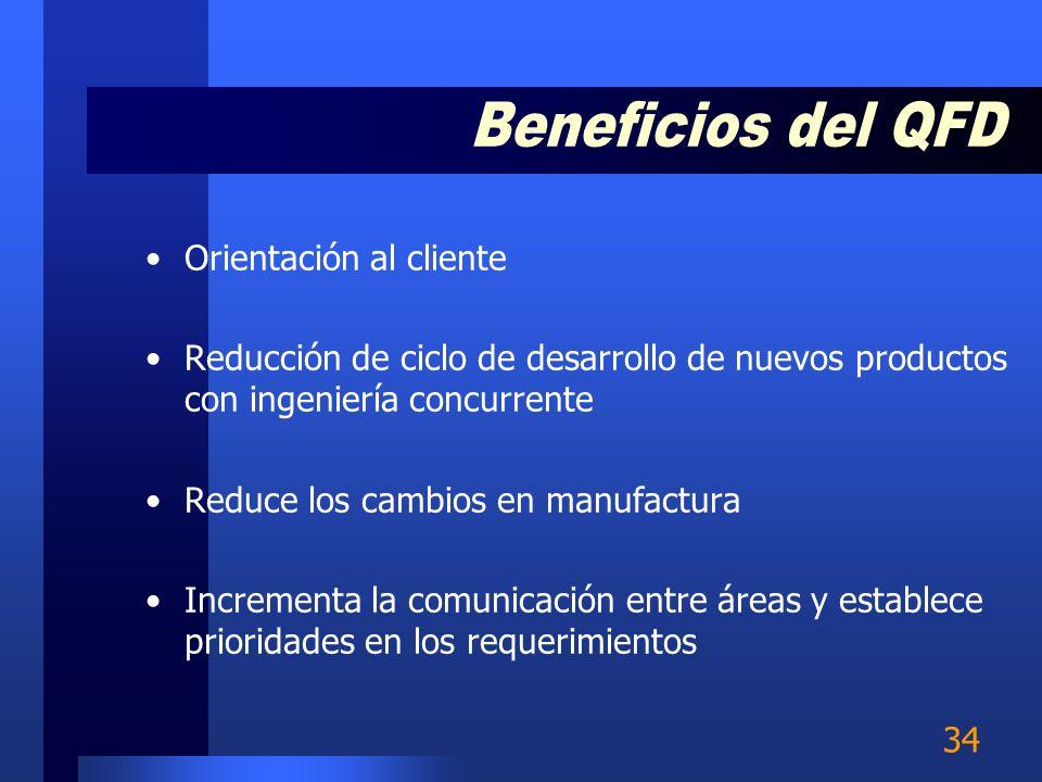 Beneficios del QFD Orientación al cliente