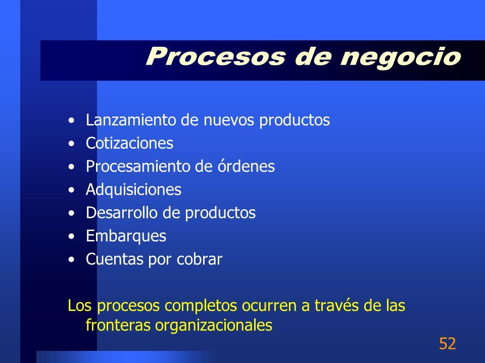 Procesos de negocio Lanzamiento de nuevos productos Cotizaciones