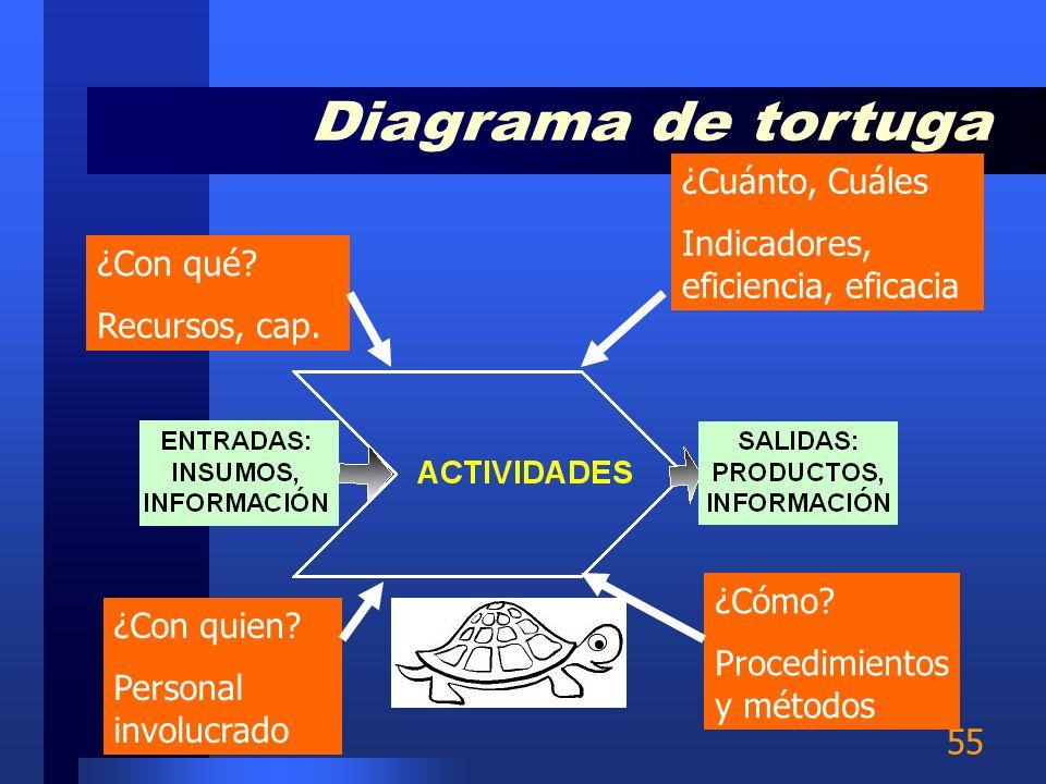 Diagrama de tortuga ¿Cuánto, Cuáles Indicadores, eficiencia, eficacia