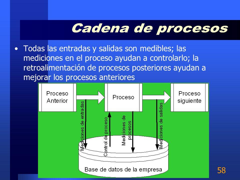 Cadena de procesos