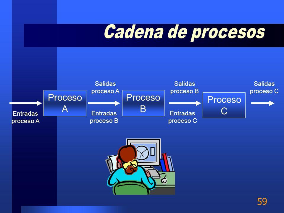 Cadena de procesos Proceso A Proceso B Proceso C Salidas proceso A
