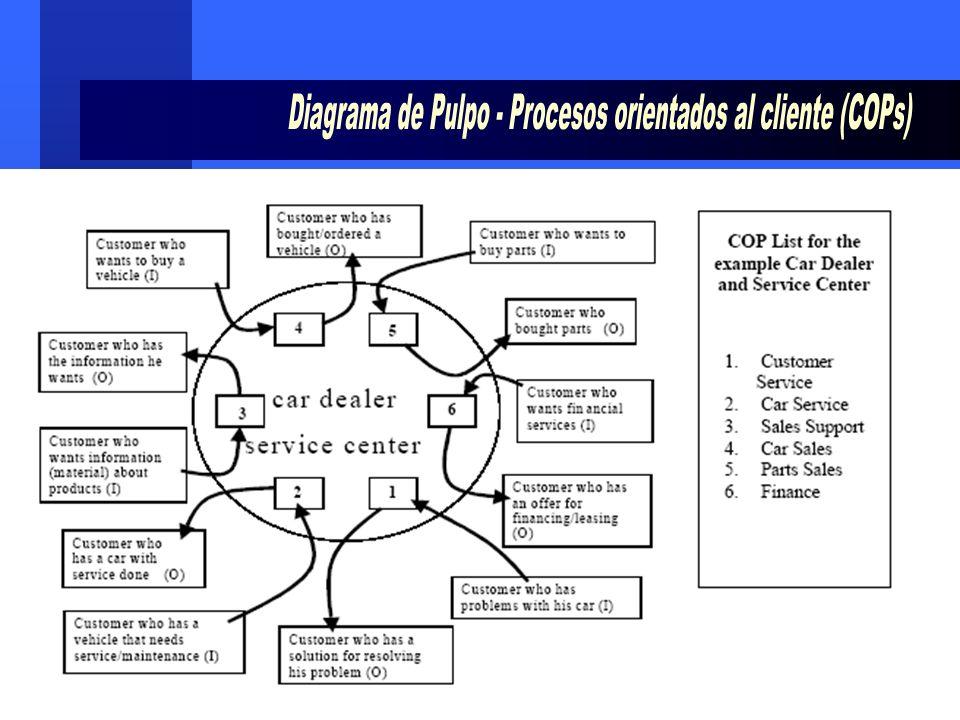 Diagrama de Pulpo - Procesos orientados al cliente (COPs)