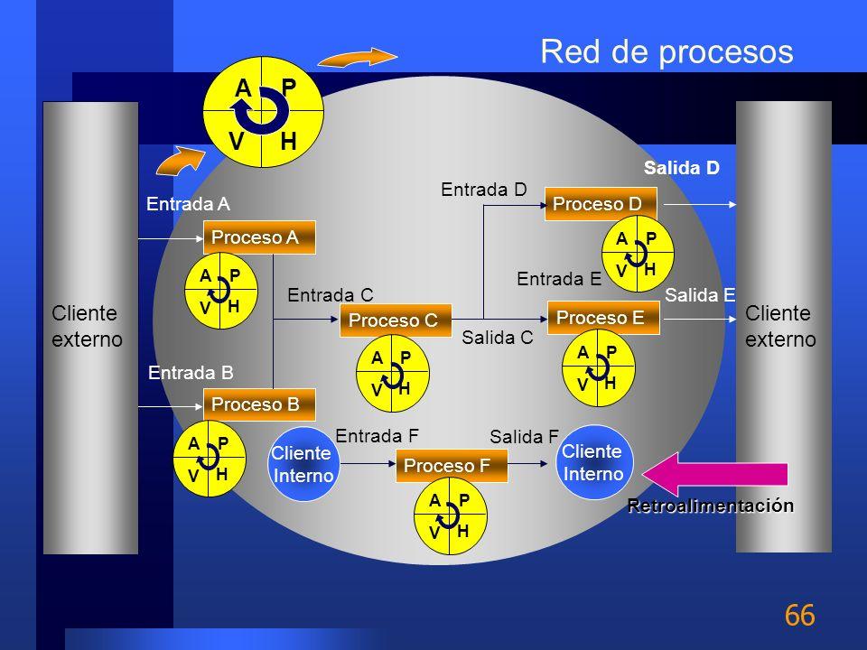 Red de procesos P H A V Cliente externo Cliente externo Salida D