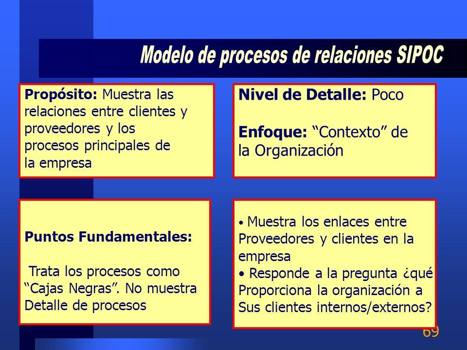 Modelo de procesos de relaciones SIPOC