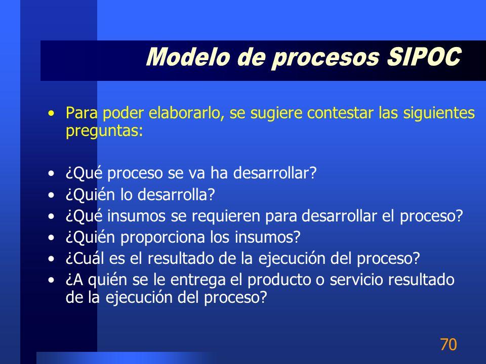 Modelo de procesos SIPOC