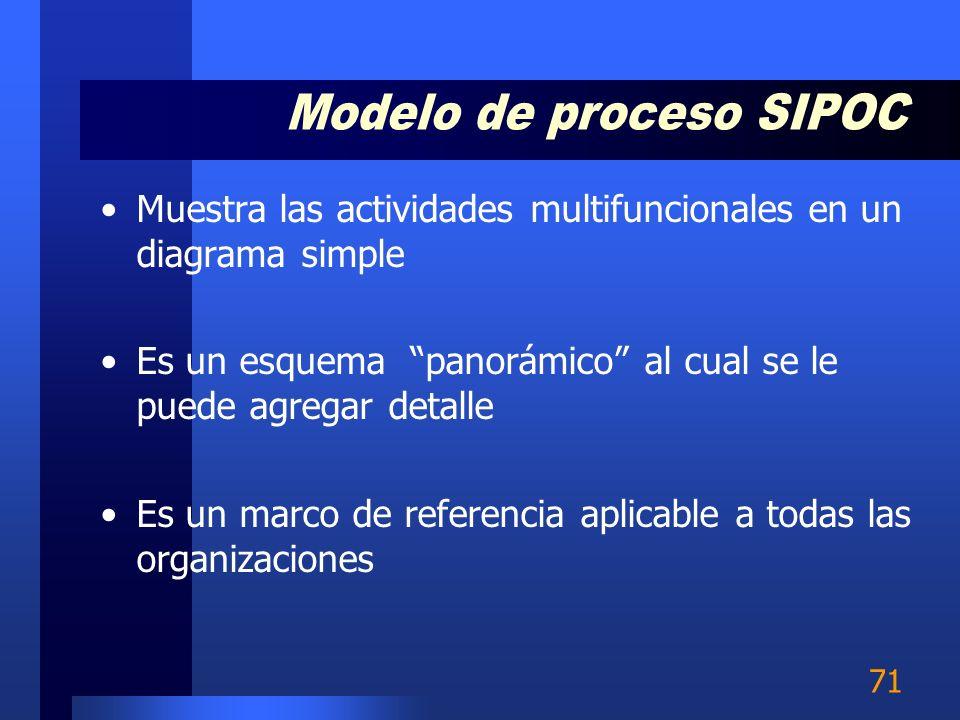 Modelo de proceso SIPOC
