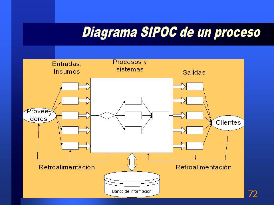 Diagrama SIPOC de un proceso
