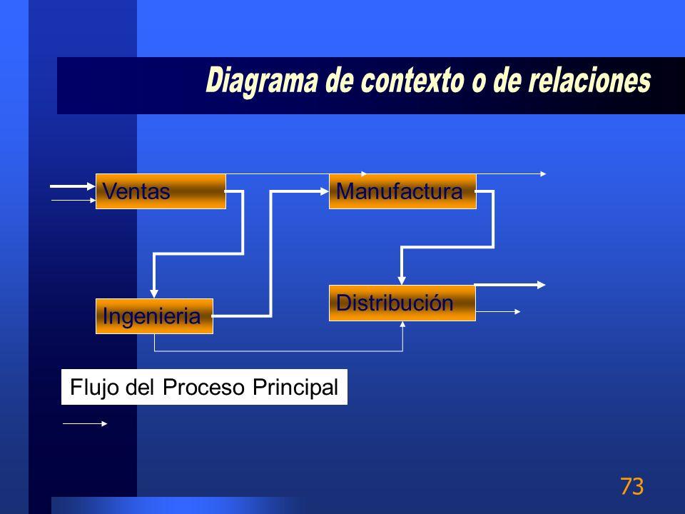 Diagrama de contexto o de relaciones