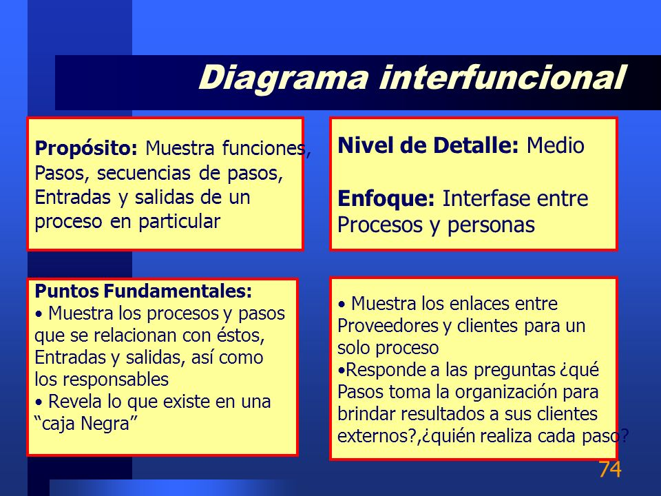 Diagrama interfuncional